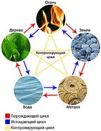 Пять элементов на традиционной тибетской медицине